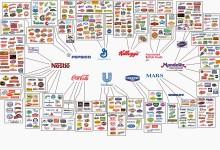 L'illusione del libero mercato alimentare