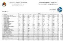 Canosa – Amministrative 2017: Tutti i voti di preferenza dei candidati consiglieri