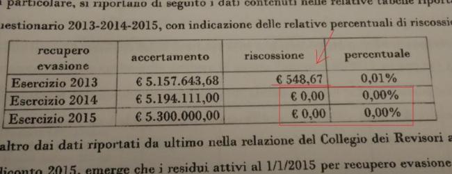 """Andria – Bilancio, M5S: """"I buchi di bilancio saranno l'eredità di sette anni di Giorgino"""""""