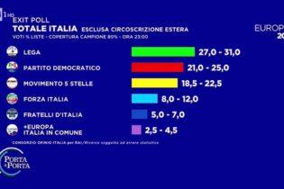 Elezioni Europee 2019 – Le proiezioni in ditetta a livello nazionale