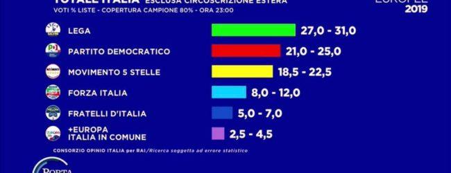 Elezioni Europee 2019 – I risultati definitivi a livello nazionale