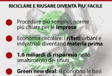 Ambiente, il Governo sblocca l'End of Waste